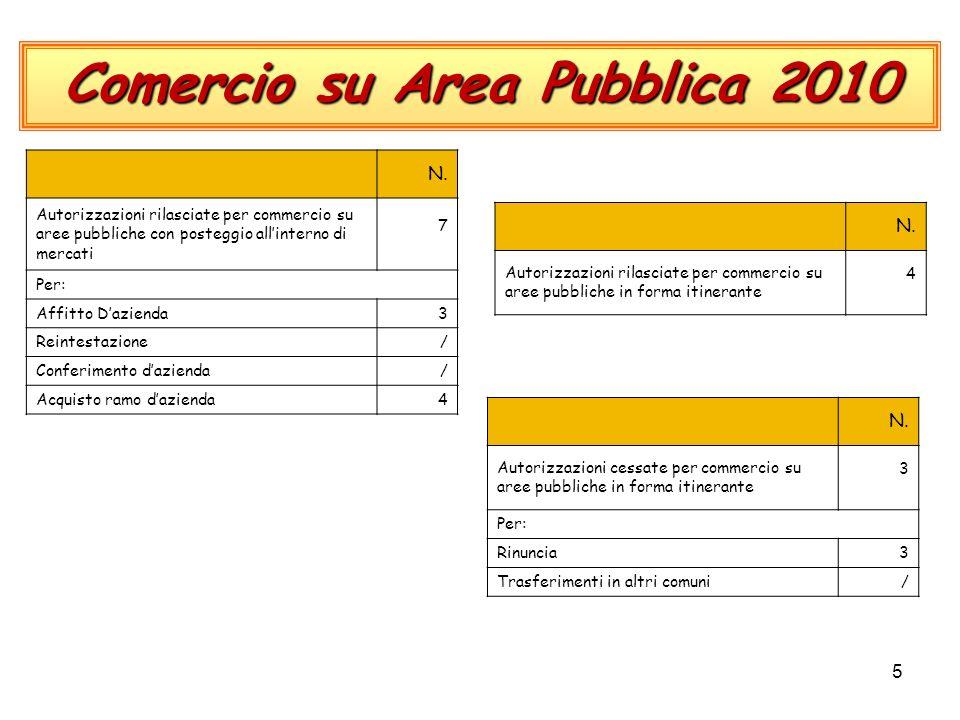 5 Comercio su Area Pubblica 2010 N.