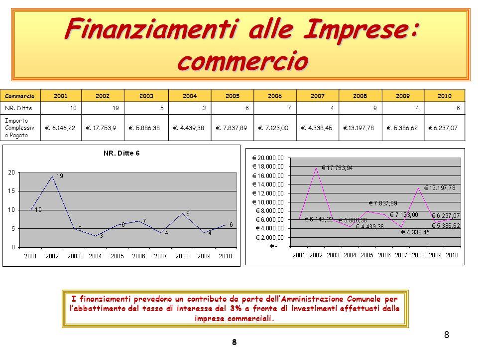 8 Finanziamenti alle Imprese: commercio I finanziamenti prevedono un contributo da parte dell'Amministrazione Comunale per l'abbattimento del tasso di interesse del 3% a fronte di investimenti effettuati dalle imprese commerciali.