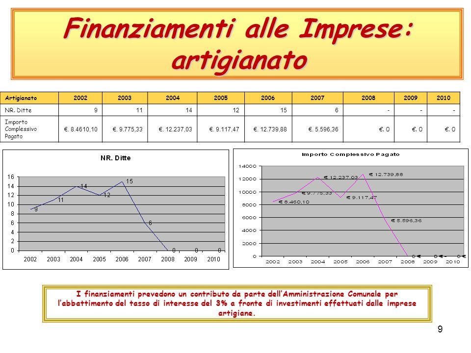 9 Finanziamenti alle Imprese: artigianato Artigianato200220032004200520062007200820092010 NR.