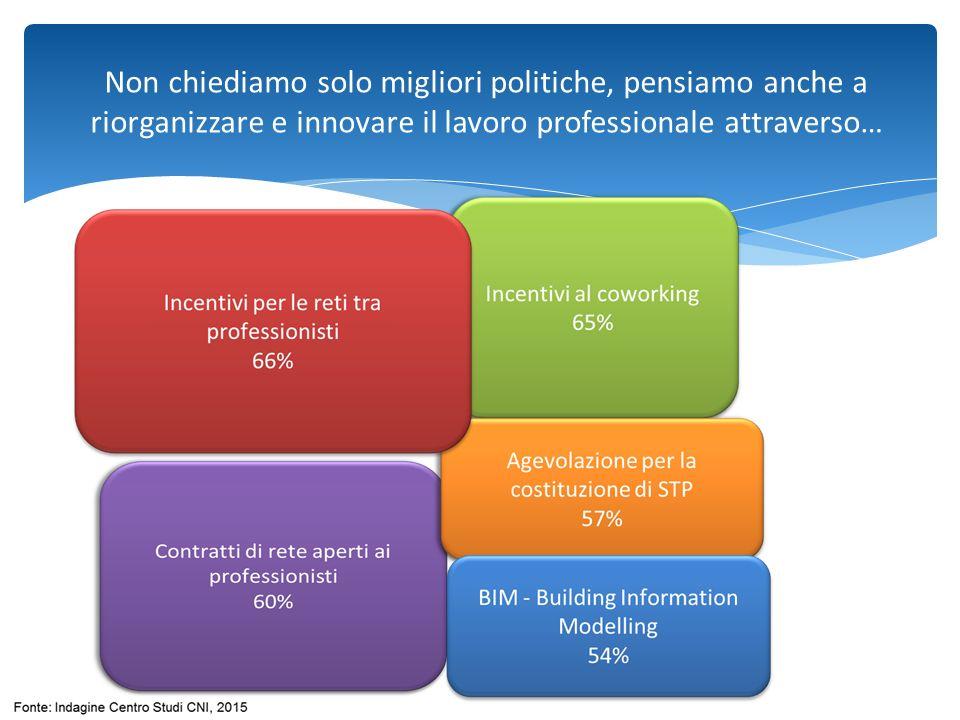 Non chiediamo solo migliori politiche, pensiamo anche a riorganizzare e innovare il lavoro professionale attraverso…