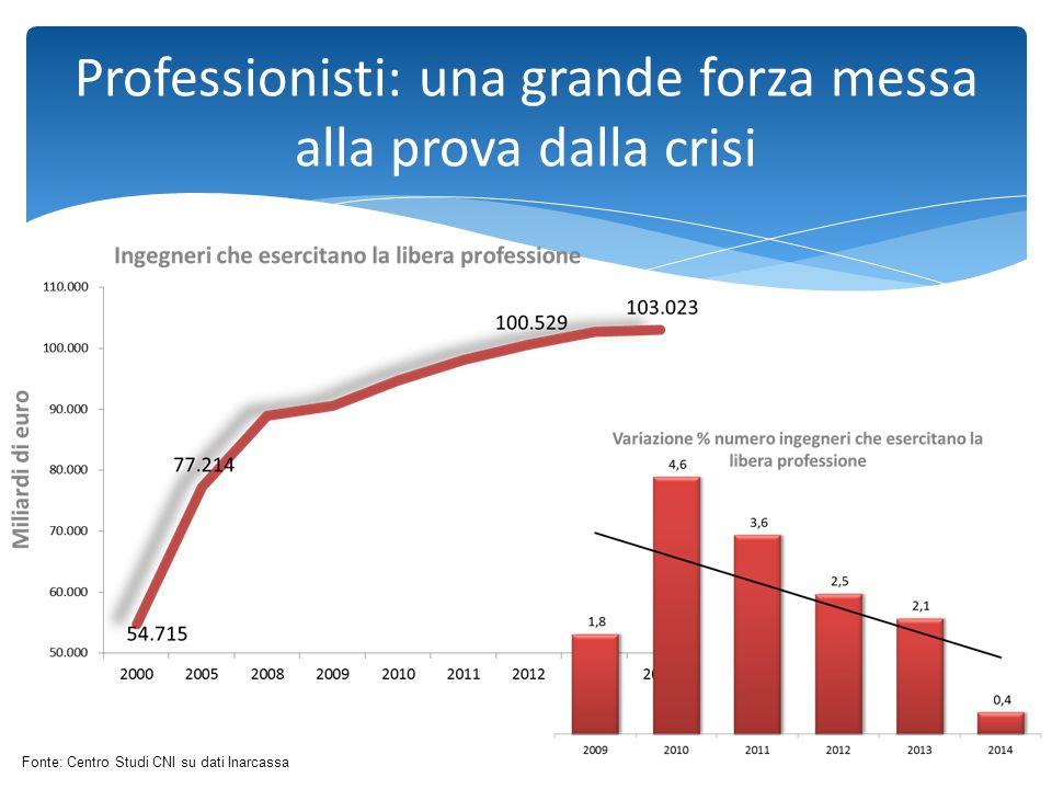Professionisti: una grande forza messa alla prova dalla crisi Fonte: Centro Studi CNI su dati Inarcassa