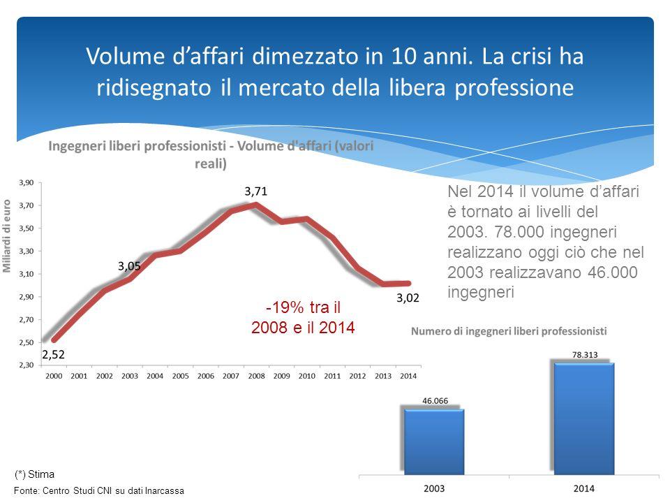Da settore di punta a comparto a rischio di marginalizzazione Fonte: Centro Studi CNI su dati Inarcassa (*) Stima