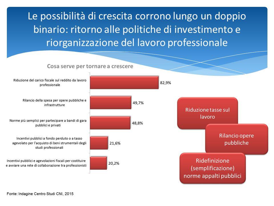 Le possibilità di crescita corrono lungo un doppio binario: ritorno alle politiche di investimento e riorganizzazione del lavoro professionale
