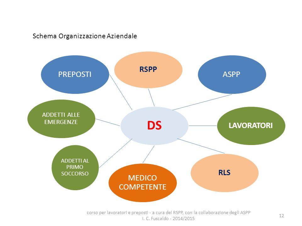 12 Schema Organizzazione Aziendale DS PREPOSTI LAVORATORI RLS ADDETTI ALLE EMERGENZE ASPP MEDICO COMPETENTE RSPP ADDETTI AL PRIMO SOCCORSO corso per l