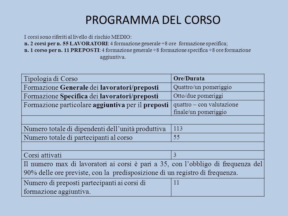 PROGRAMMA DEL CORSO I corsi sono riferiti al livello di rischio MEDIO: n. 2 corsi per n. 55 LAVORATORI: 4 formazione generale +8 ore formazione specif