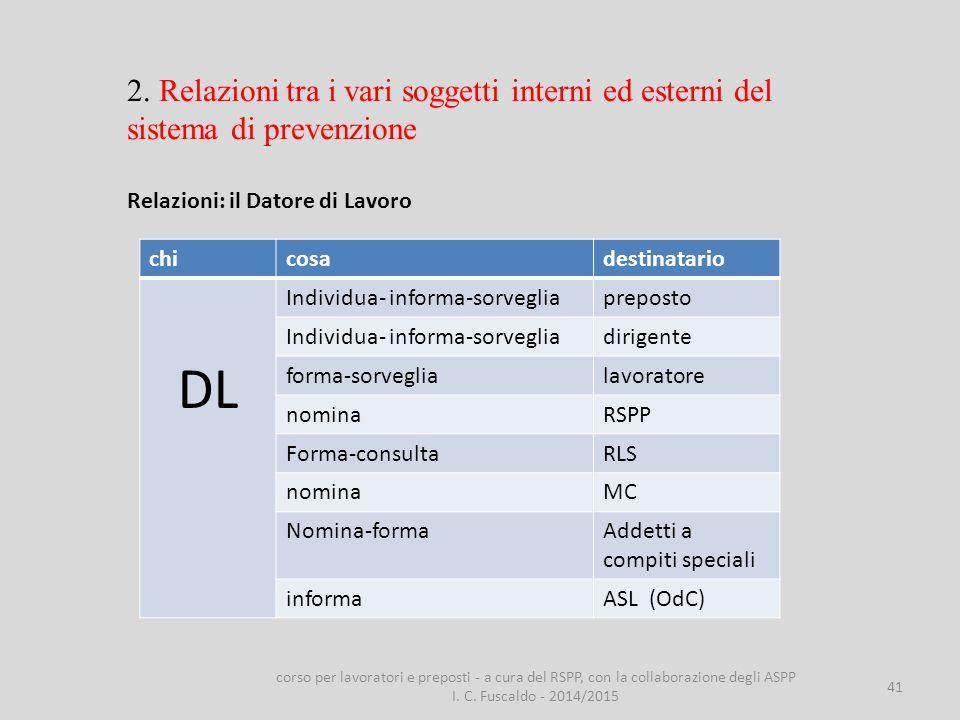 41 2. Relazioni tra i vari soggetti interni ed esterni del sistema di prevenzione Relazioni: il Datore di Lavoro chicosadestinatario DL Individua- inf