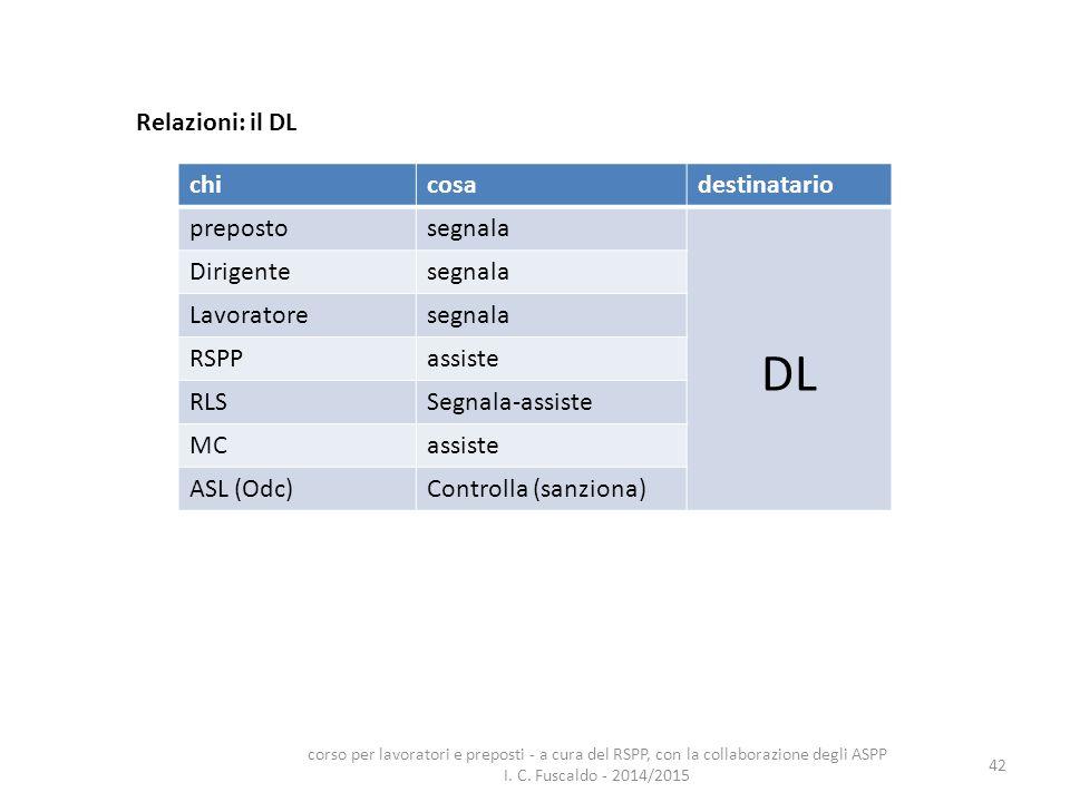 42 Relazioni: il DL chicosadestinatario prepostosegnala DL Dirigentesegnala Lavoratoresegnala RSPPassiste RLSSegnala-assiste MCassiste ASL (Odc)Contro