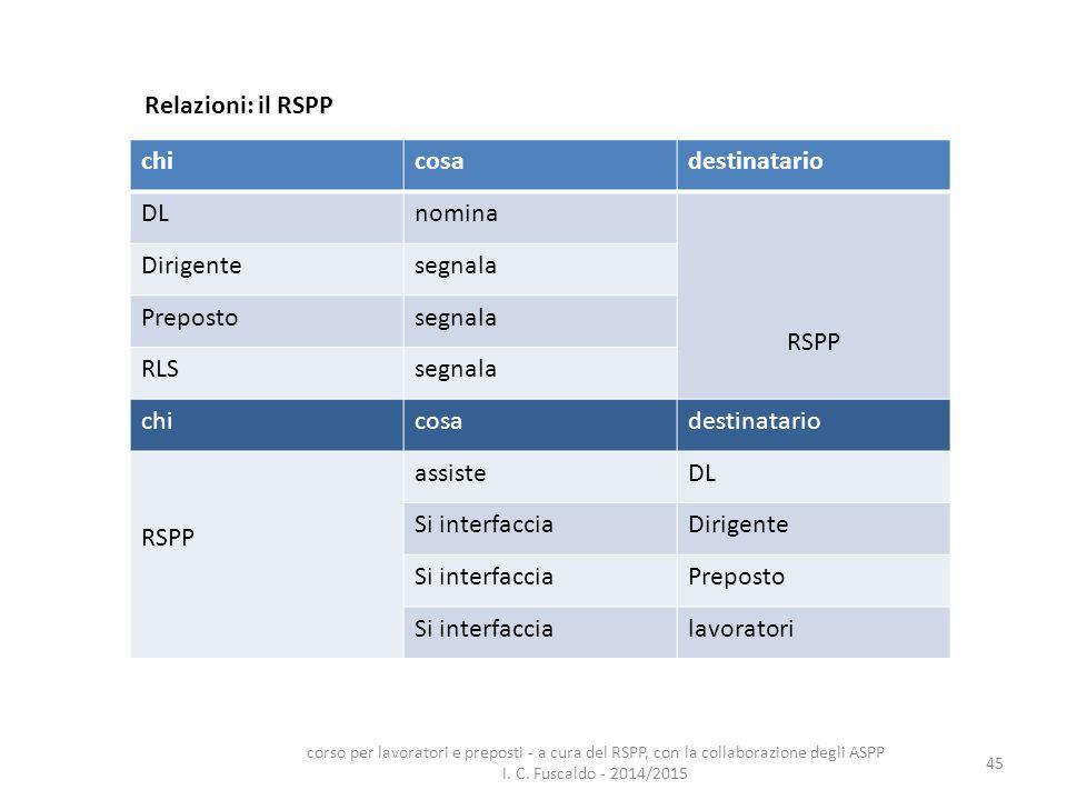 45 Relazioni: il RSPP chicosadestinatario DLnomina RSPP Dirigentesegnala Prepostosegnala RLSsegnala chicosadestinatario RSPP assisteDL Si interfacciaD