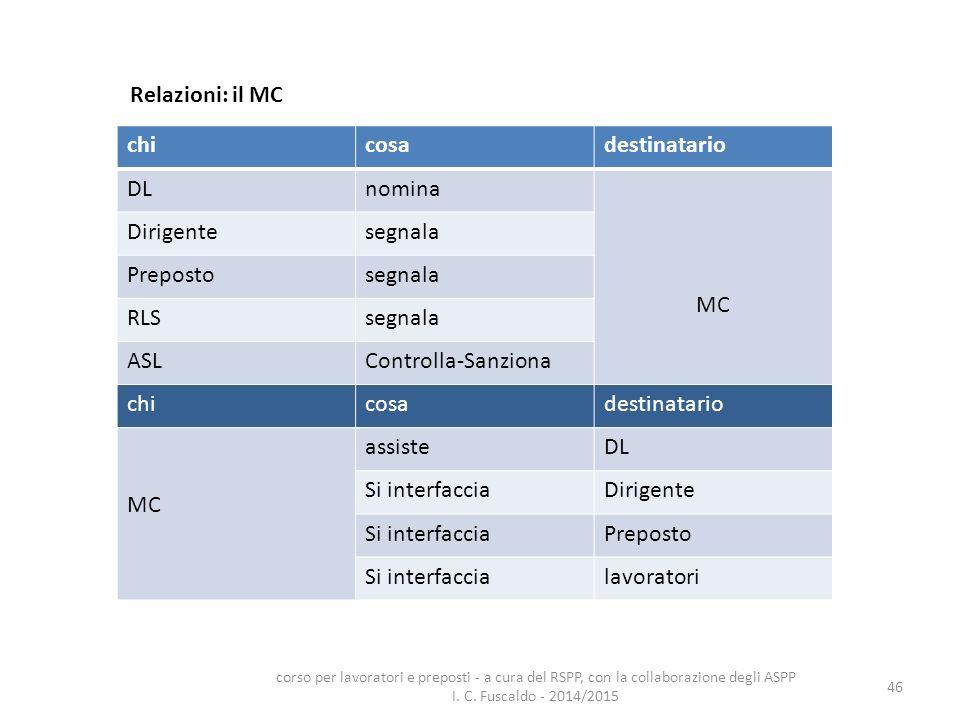 46 Relazioni: il MC chicosadestinatario DLnomina MC Dirigentesegnala Prepostosegnala RLSsegnala ASLControlla-Sanziona chicosadestinatario MC assisteDL