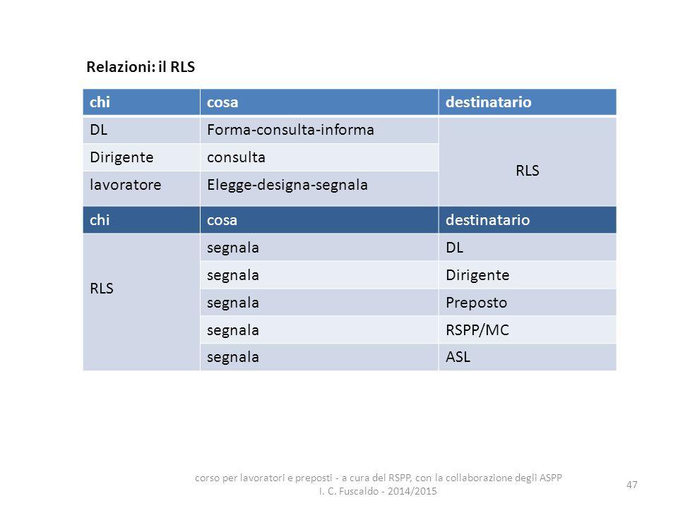 47 Relazioni: il RLS chicosadestinatario DLForma-consulta-informa RLS Dirigenteconsulta lavoratoreElegge-designa-segnala chicosadestinatario RLS segna