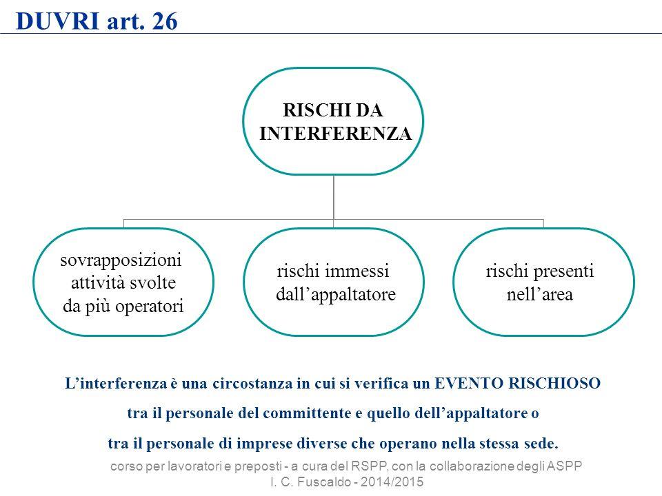 DUVRI art. 26 RISCHI DA INTERFERENZA sovrapposizioni attività svolte da più operatori rischi immessi dall'appaltatore rischi presenti nell'area L'inte