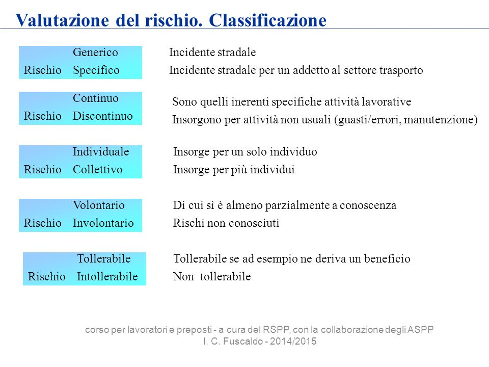 Valutazione del rischio. Classificazione Generico Rischio Specifico Continuo Rischio Discontinuo Individuale Rischio Collettivo Volontario Rischio Inv