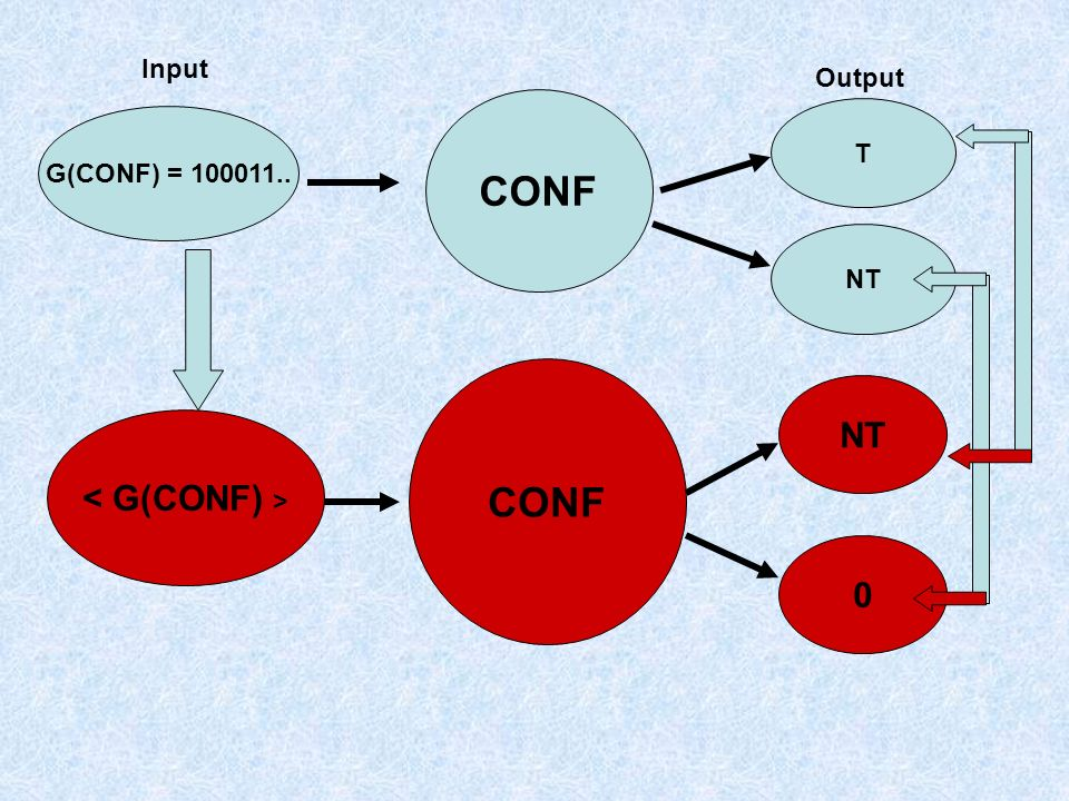 CONF G(CONF) = 100011.. T CONF Input NT Output NT 0