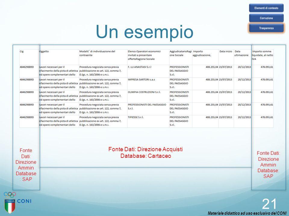 Un esempio 21 Fonte Dati: Direzione Acquisti Database: Cartaceo Fonte Dati: Direzione Ammin Database: SAP Fonte Dati: Direzione Ammin Database : SAP M