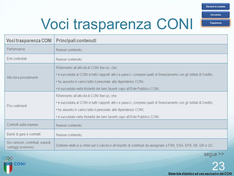 23 Voci trasparenza CONIPrincipali contenuti Performance Nessun contenuto. Enti controllati Nessun contenuto. Attività e procedimenti Riferimento all'