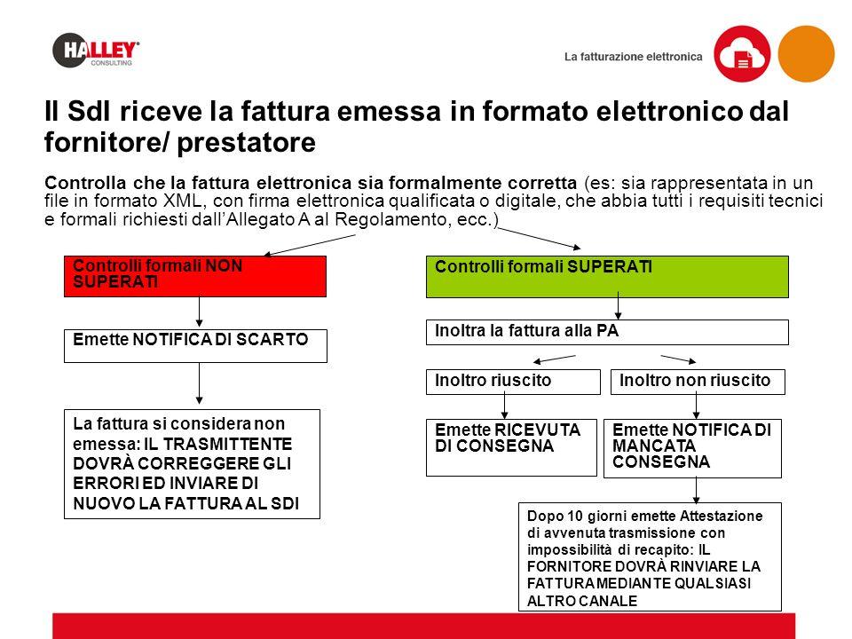 Il SdI riceve la fattura emessa in formato elettronico dal fornitore/ prestatore Controlla che la fattura elettronica sia formalmente corretta (es: si