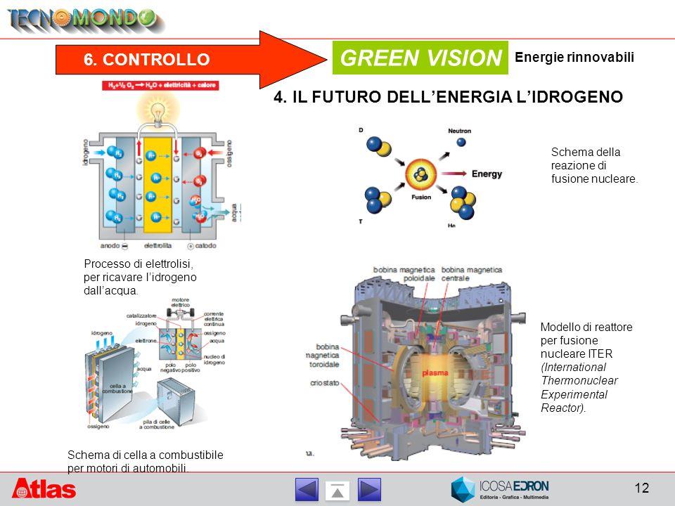 6. CONTROLLO GREEN VISION 4. IL FUTURO DELL'ENERGIA L'IDROGENO Schema della reazione di fusione nucleare. Modello di reattore per fusione nucleare ITE