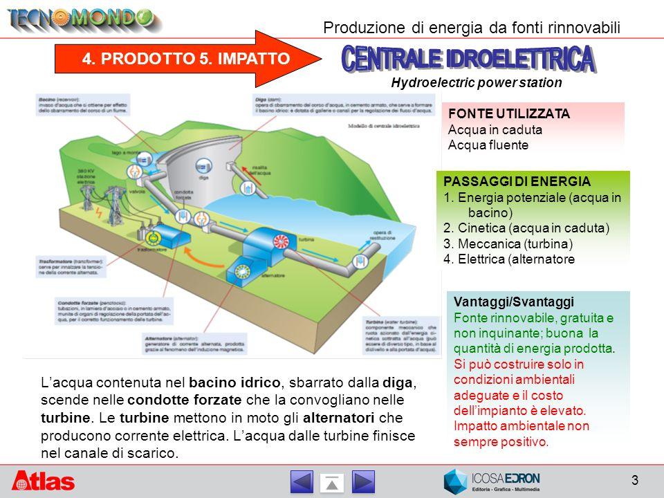 4. PRODOTTO 5. IMPATTO Produzione di energia da fonti rinnovabili FONTE UTILIZZATA Acqua in caduta Acqua fluente PASSAGGI DI ENERGIA 1. Energia potenz