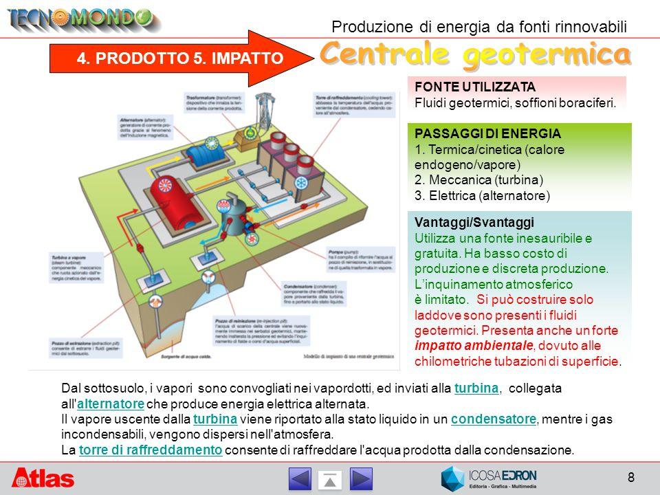 4. PRODOTTO 5. IMPATTO Produzione di energia da fonti rinnovabili FONTE UTILIZZATA Fluidi geotermici, soffioni boraciferi. PASSAGGI DI ENERGIA 1. Term