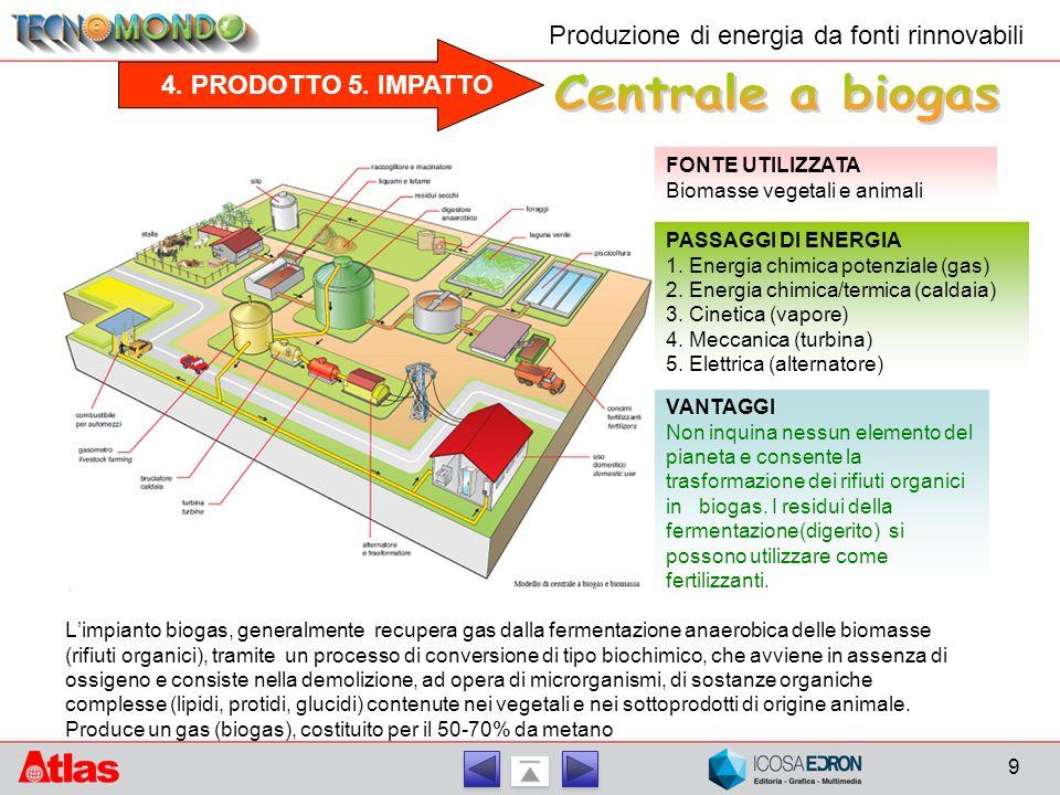 4. PRODOTTO 5. IMPATTO Produzione di energia da fonti rinnovabili FONTE UTILIZZATA Biomasse vegetali e animali PASSAGGI DI ENERGIA 1. Energia chimica