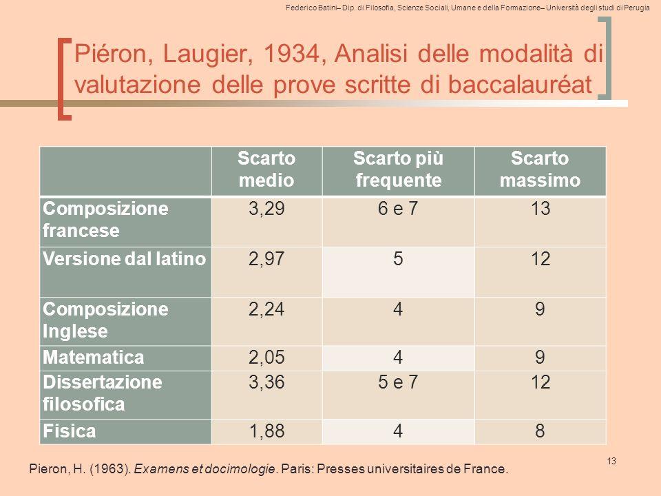 Federico Batini– Dip. di Filosofia, Scienze Sociali, Umane e della Formazione– Università degli studi di Perugia Piéron, Laugier, 1934, Analisi delle
