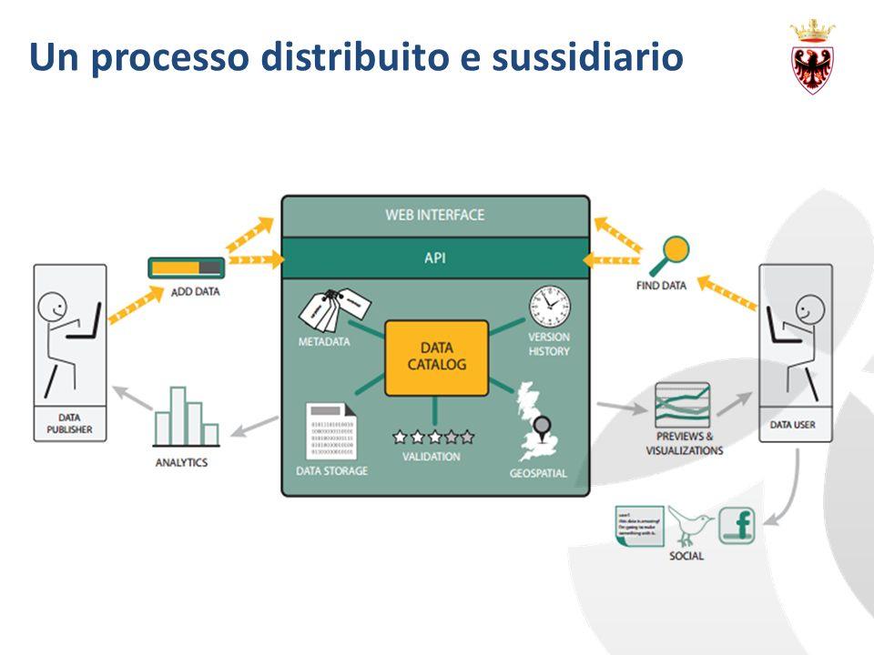 Un processo distribuito e sussidiario