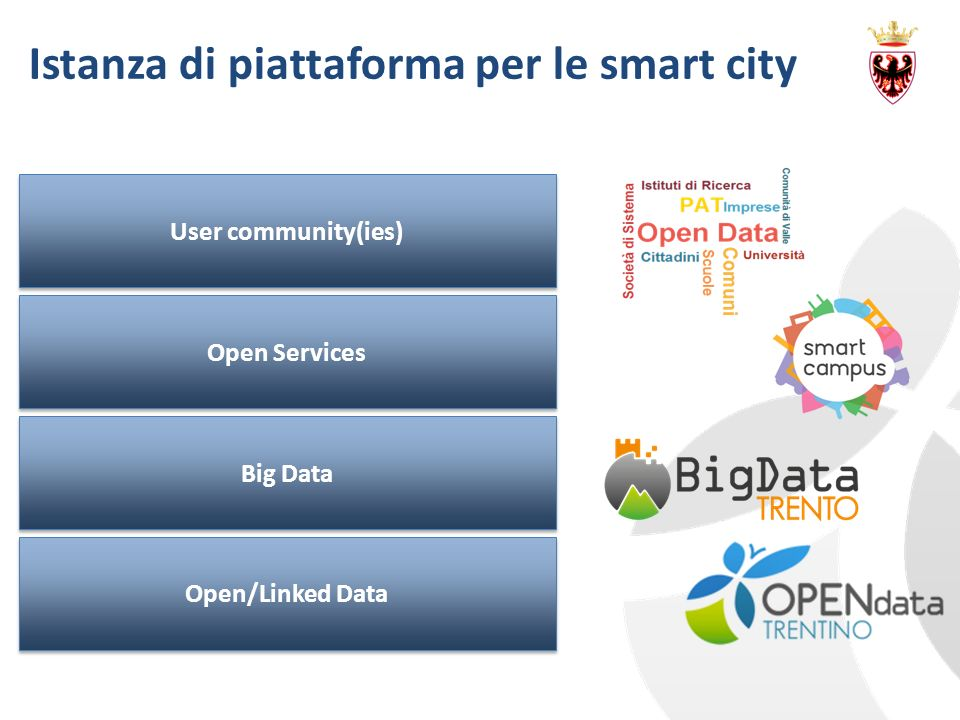 Istanza di piattaforma per le smart city Open/Linked Data Big Data Open Services User community(ies)