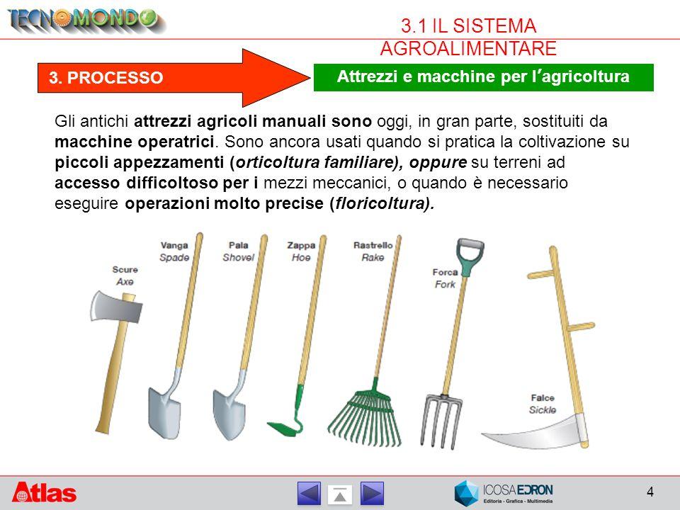 4 3.1 IL SISTEMA AGROALIMENTARE 3. PROCESSO Attrezzi e macchine per l'agricoltura Gli antichi attrezzi agricoli manuali sono oggi, in gran parte, sost