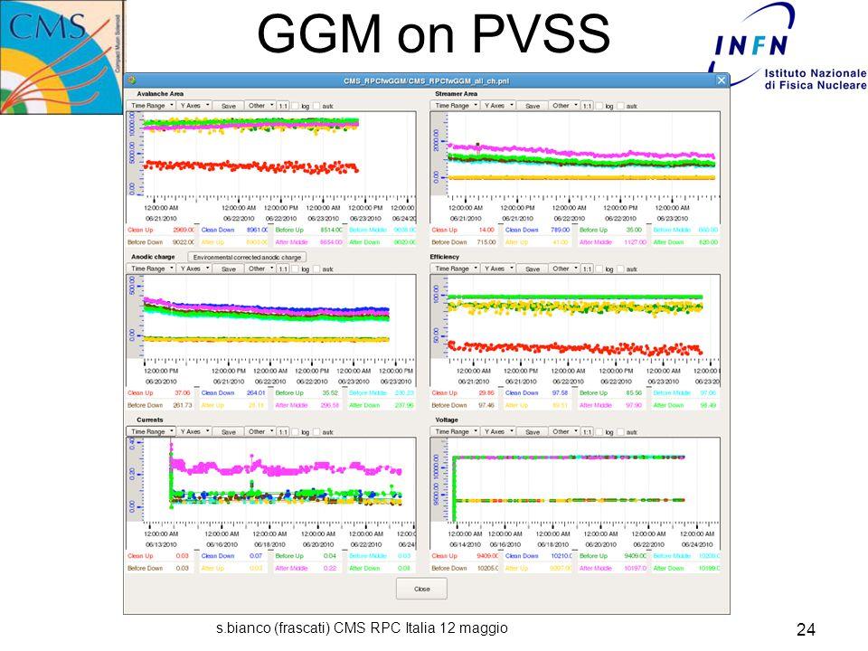 s.bianco (frascati) CMS RPC Italia 12 maggio 24 GGM on PVSS