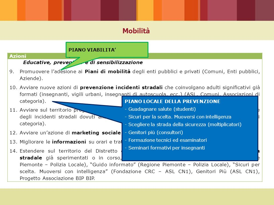 Mobilità Azioni Educative, preventive e di sensibilizzazione 9.Promuovere l'adesione ai Piani di mobilità degli enti pubblici e privati (Comuni, Enti pubblici, Aziende).