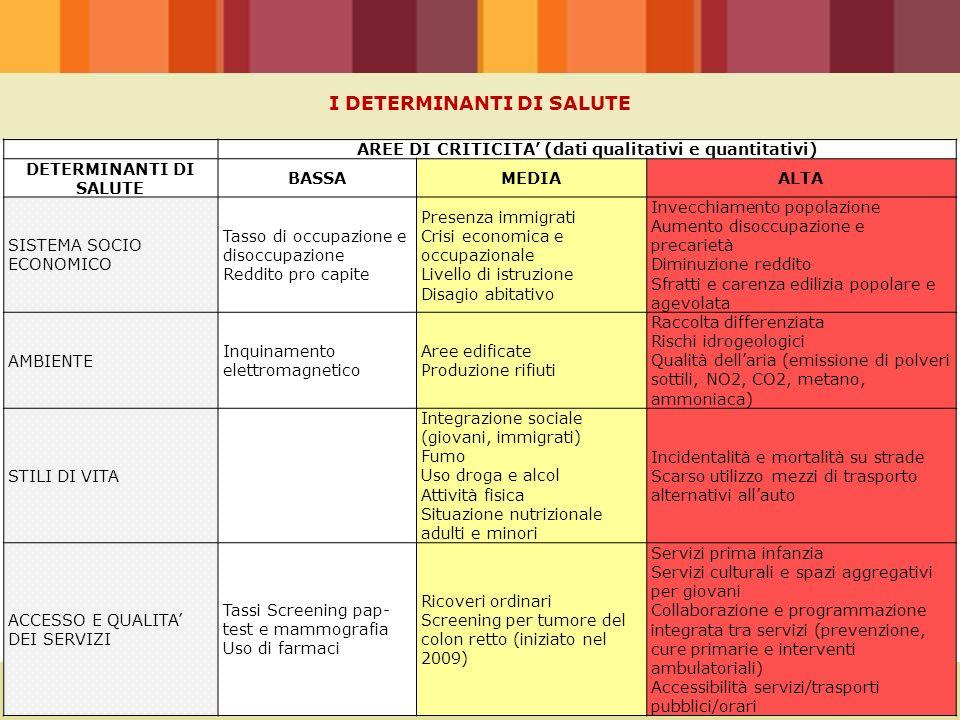 AREE DI CRITICITA' (dati qualitativi e quantitativi) DETERMINANTI DI SALUTE BASSAMEDIAALTA SISTEMA SOCIO ECONOMICO Tasso di occupazione e disoccupazio