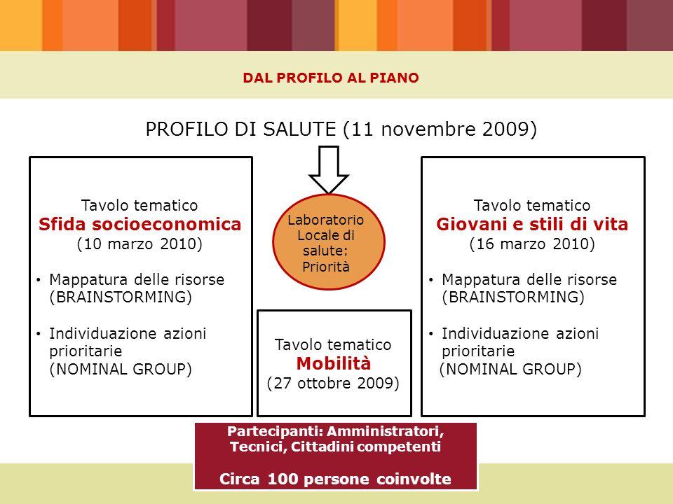 PROFILO DI SALUTE (11 novembre 2009) Tavolo tematico Sfida socioeconomica (10 marzo 2010) Mappatura delle risorse (BRAINSTORMING) Individuazione azion