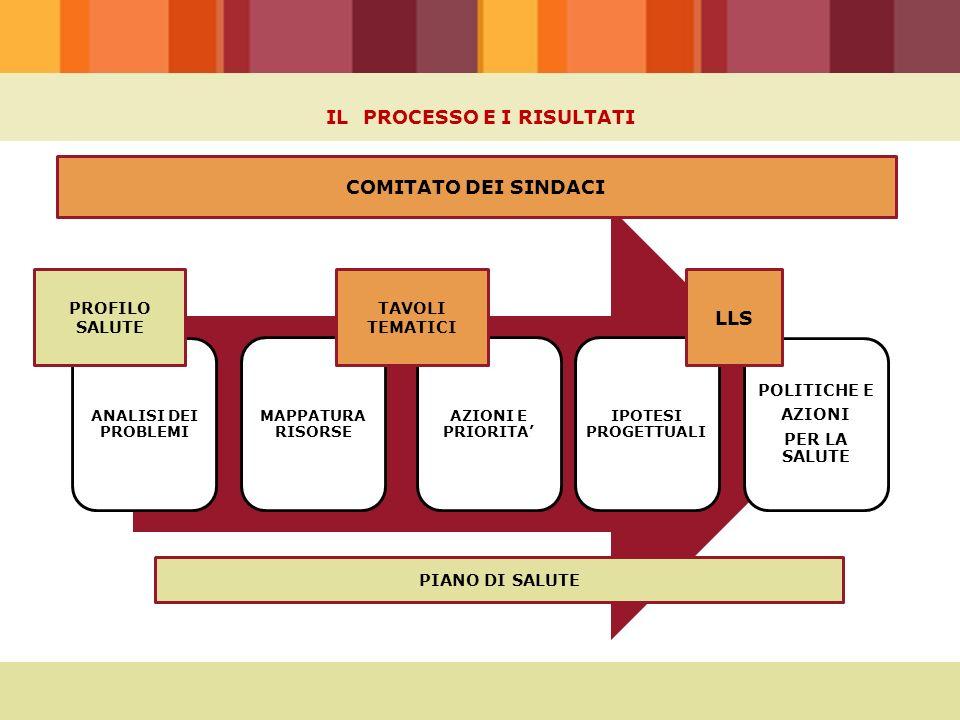 IL PROCESSO E I RISULTATI ANALISI DEI PROBLEMI AZIONI E PRIORITA' IPOTESI PROGETTUALI MAPPATURA RISORSE POLITICHE E AZIONI PER LA SALUTE TAVOLI TEMATI