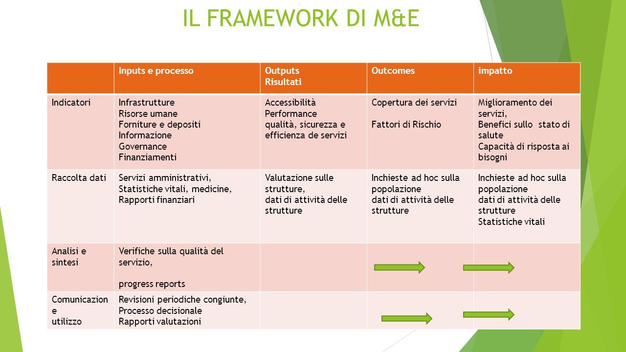 LA COOPERAZIONE ITALIANA E L'IHP+  I MAGGIORI PROGRAMMI SANITARI FINANZIATI DALLA COOPERAZIONE ITALIANA IN CORSO SONO REALIZZATI NEL QUADRO DELL'IHP+
