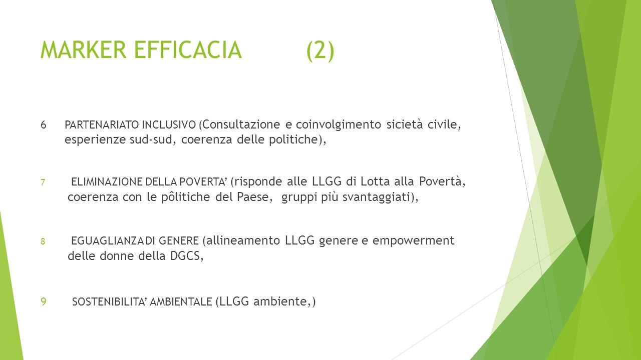 MARKER EFFICACIA (1) 1. APPROPRIAZIONE/OWNERSHIP (ruolo dei beneficiari nella formulazione dell'iniziativa, AT nazionale ), 2. ALLINEAMENTO (integrato