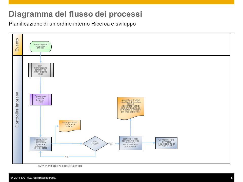 ©2011 SAP AG. All rights reserved.5 Diagramma del flusso dei processi Pianificazione di un ordine interno Ricerca e sviluppo Controller impresa Evento