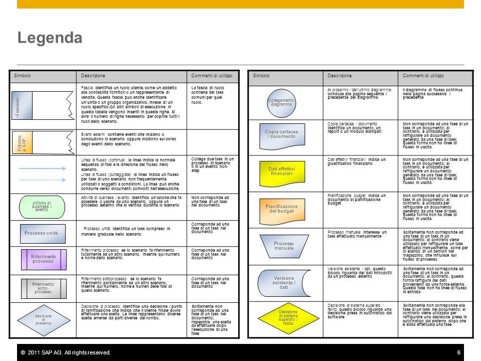 ©2011 SAP AG. All rights reserved.6 Legenda SimboloDescrizioneCommenti di utilizzo Fascia: identifica un ruolo utente, come un addetto alla contabilit