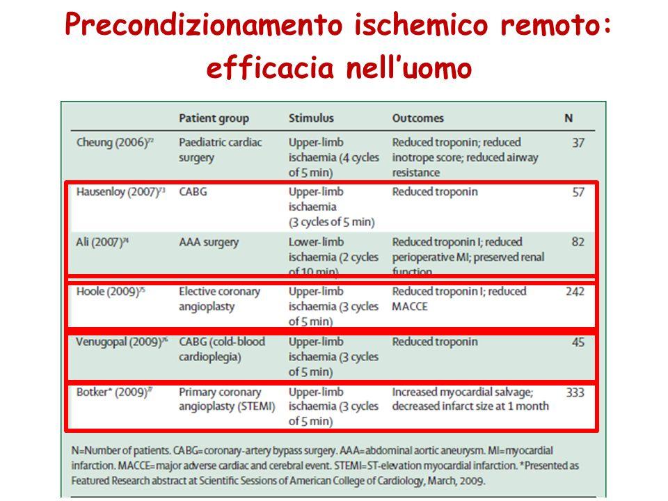 Precondizionamento ischemico remoto: efficacia nell'uomo