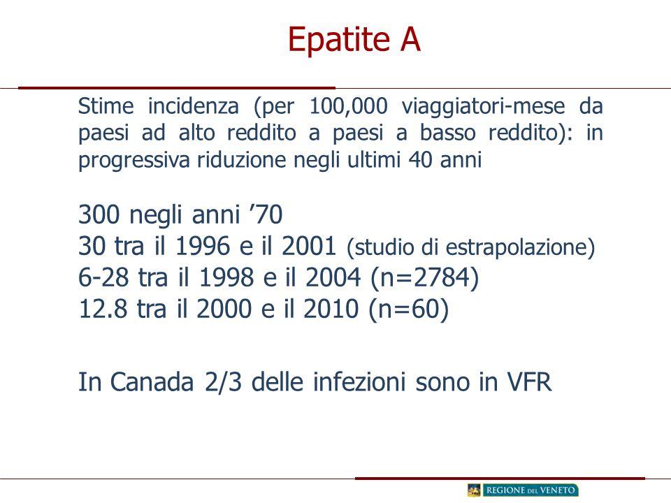 Epatite A Stime incidenza (per 100,000 viaggiatori-mese da paesi ad alto reddito a paesi a basso reddito): in progressiva riduzione negli ultimi 40 anni 300 negli anni '70 30 tra il 1996 e il 2001 (studio di estrapolazione) 6-28 tra il 1998 e il 2004 (n=2784) 12.8 tra il 2000 e il 2010 (n=60) In Canada 2/3 delle infezioni sono in VFR