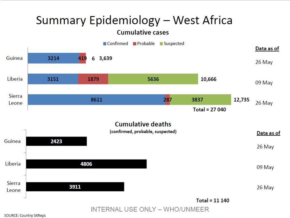 HEV Epidemiologia È maggiormente diffusa nel Medio Oriente, nel Messico, in India e negli stati limitrofi, l età di maggiore incidenza si attesta fra i 15 e i 34 anni.