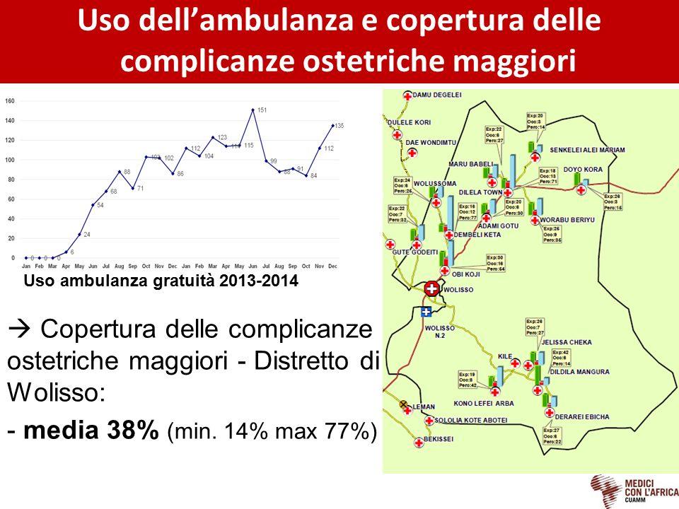 Uso dell'ambulanza e copertura delle complicanze ostetriche maggiori  Copertura delle complicanze ostetriche maggiori - Distretto di Wolisso: - media