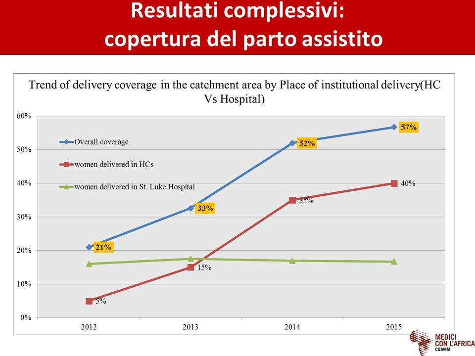 Resultati complessivi: copertura del parto assistito
