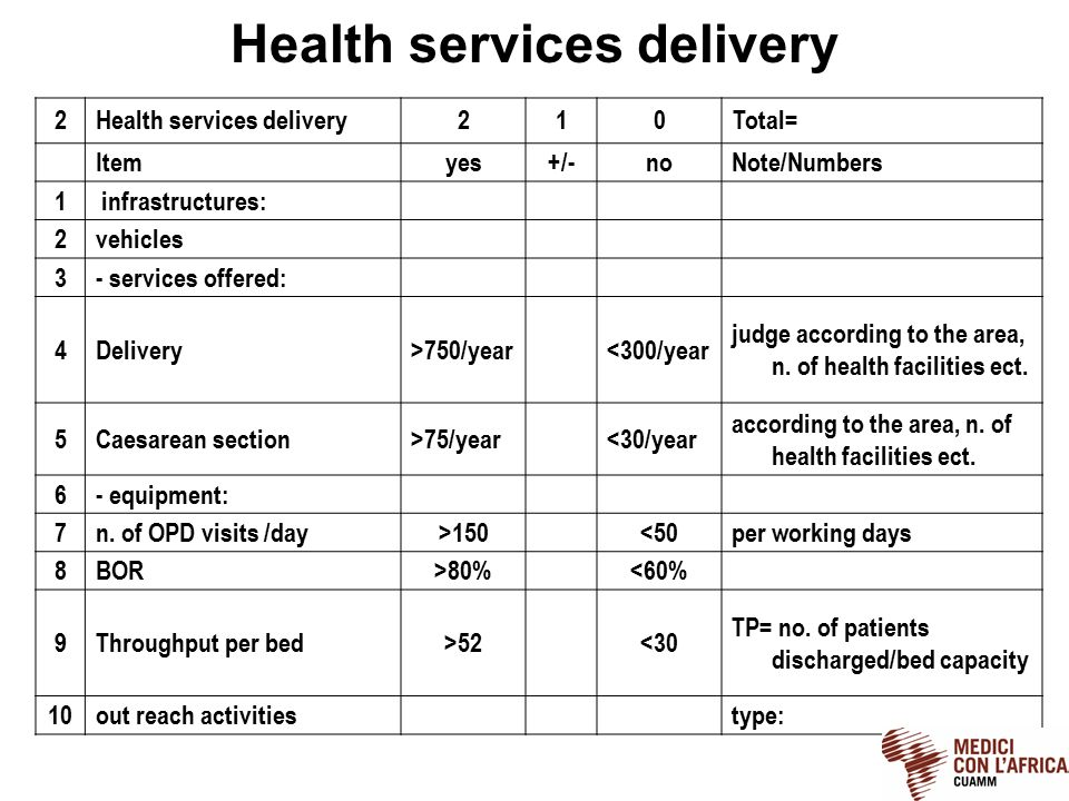 Health services delivery 2 210Total= Itemyes+/-noNote/Numbers 1 infrastructures: 2vehicles 3- services offered: 4Delivery>750/year<300/year judge according to the area, n.