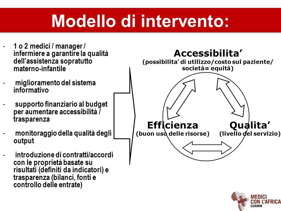 Accessibilita' (possibilita' di utilizzo/costo sul paziente/ società= equità) Qualita' (livello del servizio) Efficienza (buon uso delle risorse) - 1