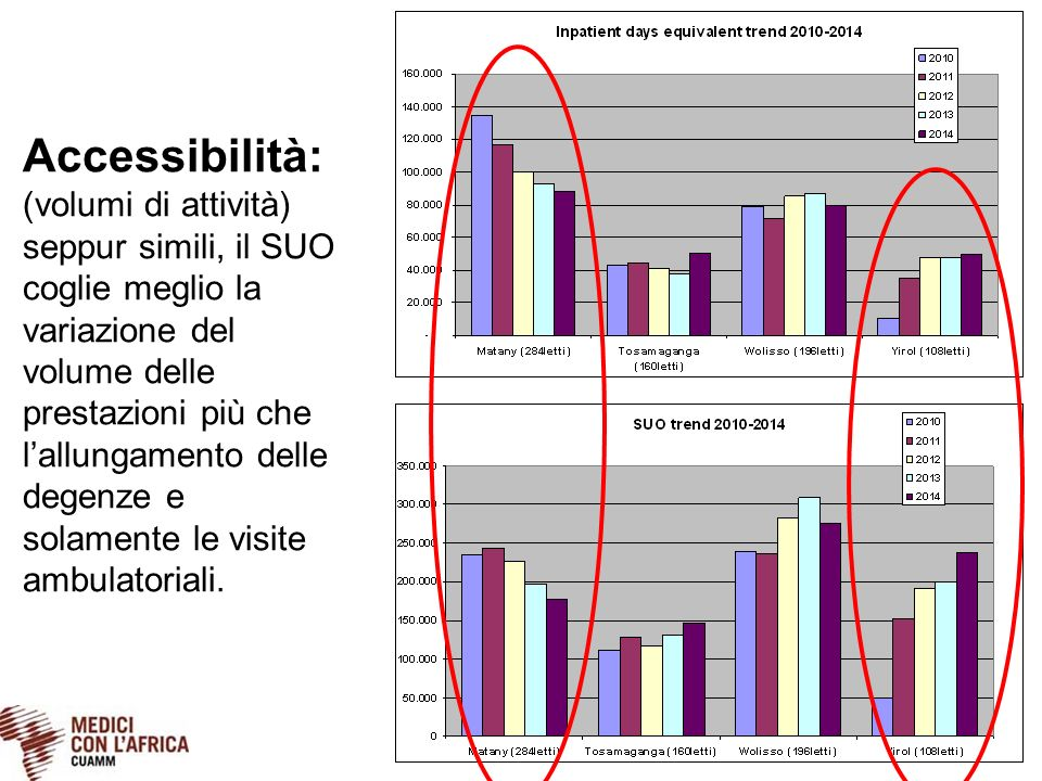 Accessibilità: (volumi di attività) seppur simili, il SUO coglie meglio la variazione del volume delle prestazioni più che l'allungamento delle degenz