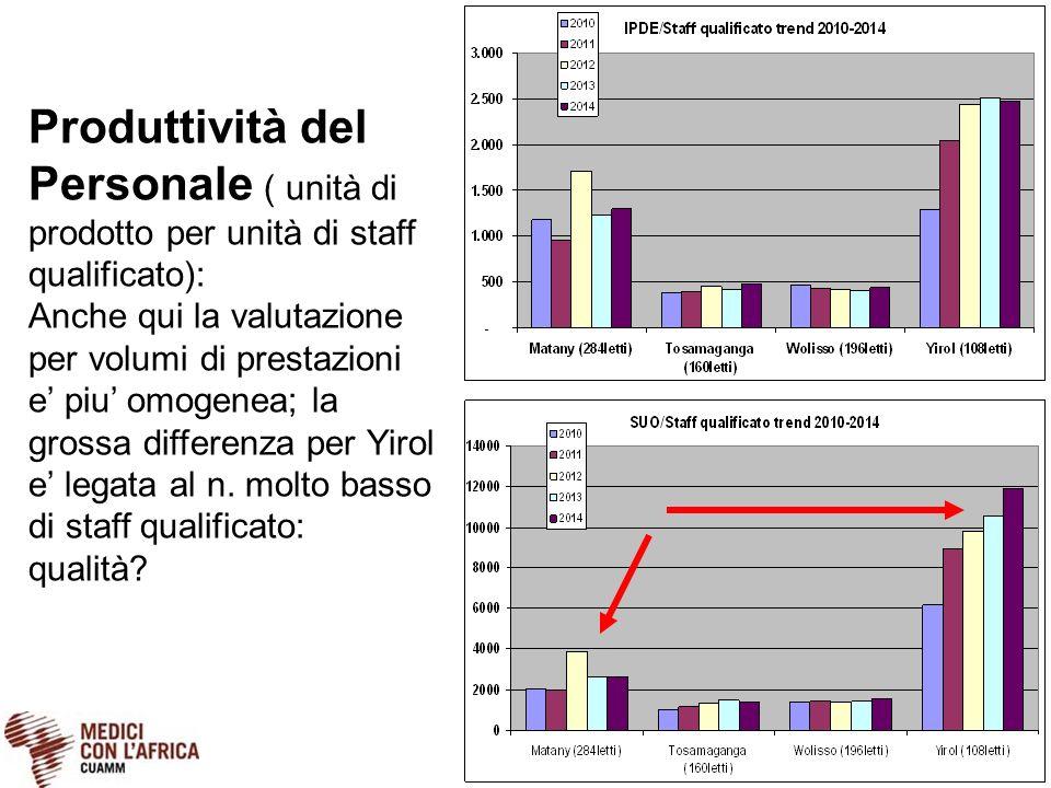 Produttività del Personale ( unità di prodotto per unità di staff qualificato): Anche qui la valutazione per volumi di prestazioni e' piu' omogenea; l