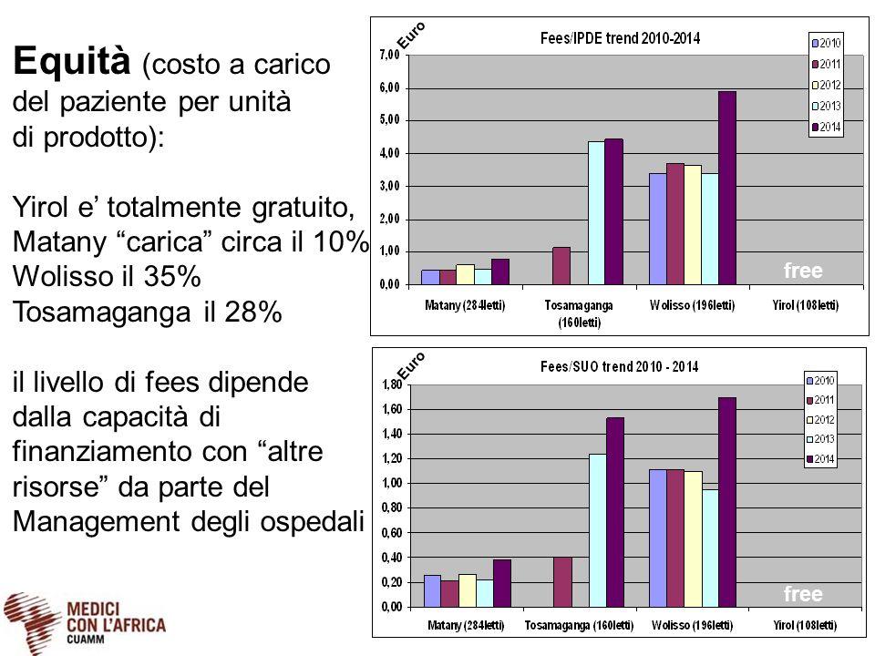 """Equità (costo a carico del paziente per unità di prodotto): Yirol e' totalmente gratuito, Matany """"carica"""" circa il 10% Wolisso il 35% Tosamaganga il 2"""