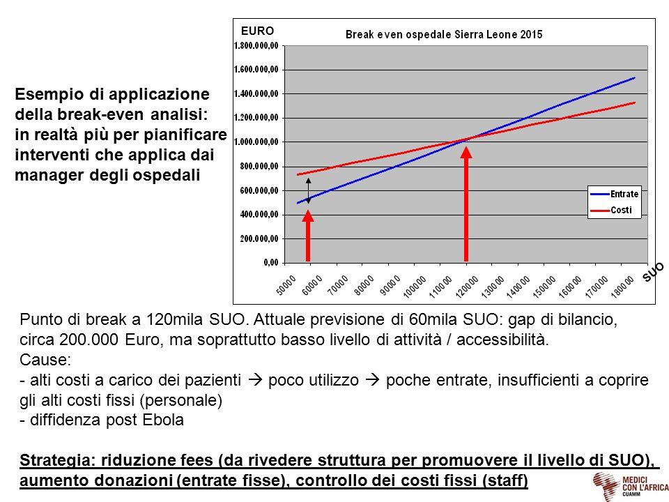 SUO EURO Punto di break a 120mila SUO. Attuale previsione di 60mila SUO: gap di bilancio, circa 200.000 Euro, ma soprattutto basso livello di attività
