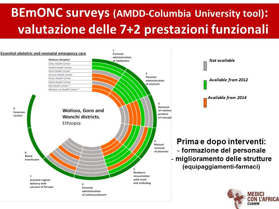 Available from 2012 Available from 2014 Not available BEmONC surveys (AMDD-Columbia University tool) : valutazione delle 7+2 prestazioni funzionali Pr