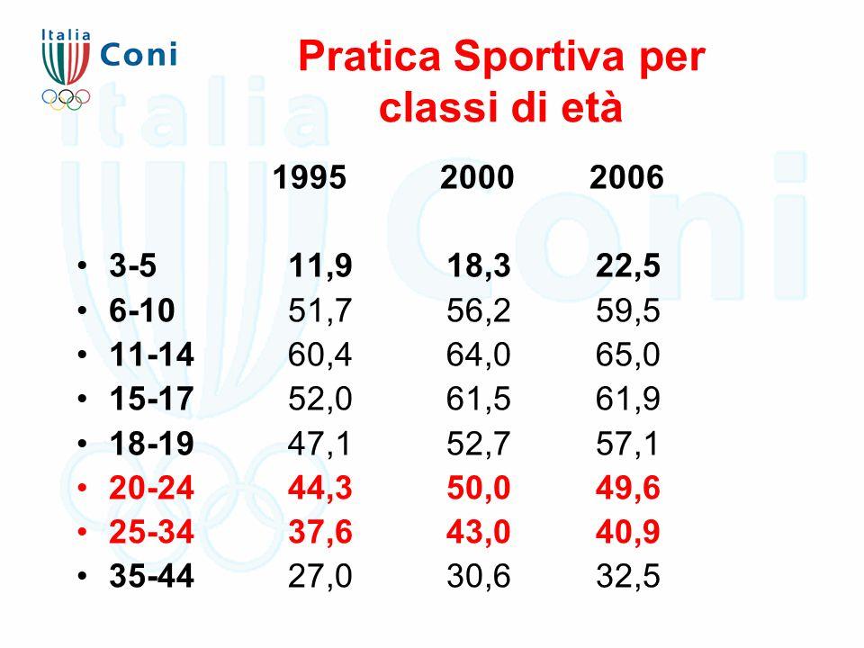 Pratica Sportiva per classi di età 1995 2000 2006 3-5 11,9 18,3 22,5 6-10 51,7 56,2 59,5 11-14 60,4 64,0 65,0 15-17 52,0 61,5 61,9 18-19 47,1 52,7 57,1 20-24 44,3 50,0 49,6 25-34 37,6 43,0 40,9 35-44 27,0 30,6 32,5